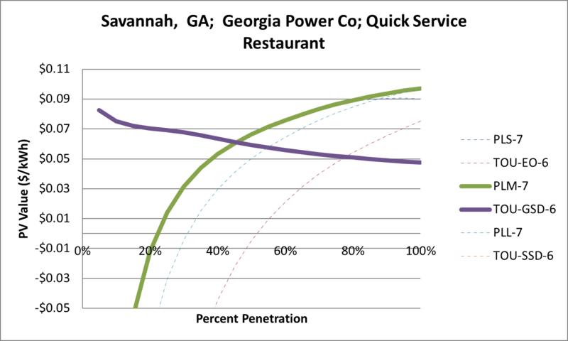 File:SVQuickServiceRestaurant Savannah GA Georgia Power Co.png