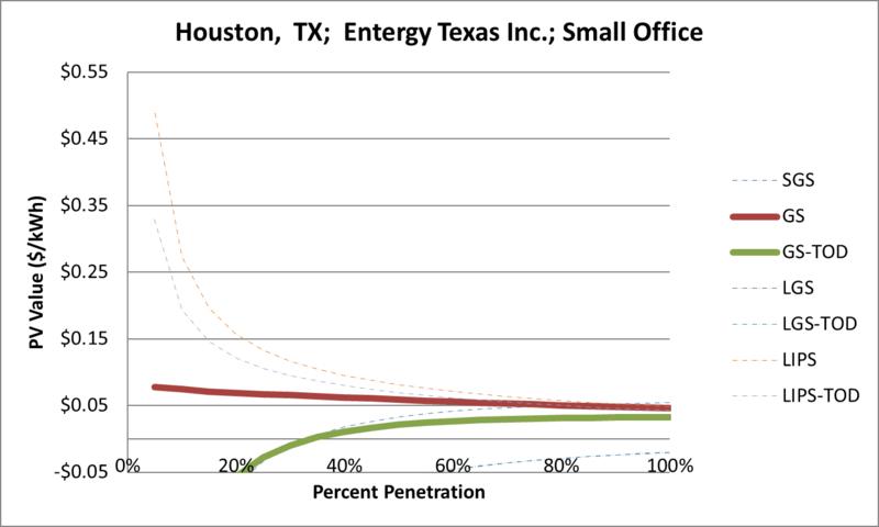 File:SVSmallOffice Houston TX Entergy Texas Inc..png