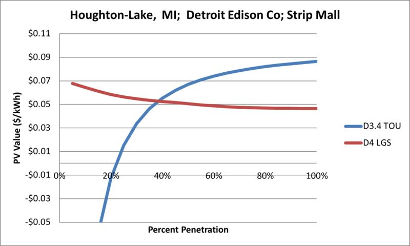 File:SVStripMall Houghton-Lake MI Detroit Edison Co.png