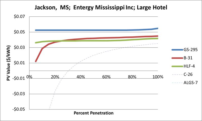 File:SVLargeHotel Jackson MS Entergy Mississippi Inc.png
