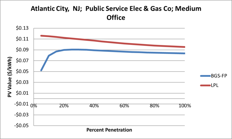 File:SVMediumOffice Atlantic City NJ Public Service Elec & Gas Co.png