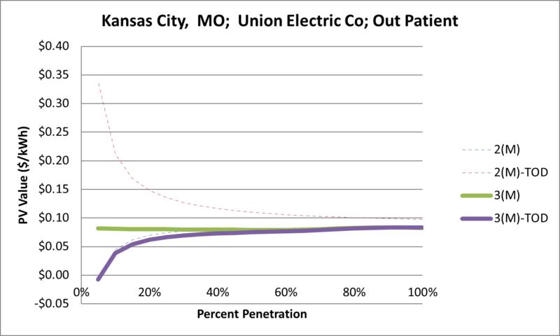 File:SVOutPatient Kansas City MO Union Electric Co.png