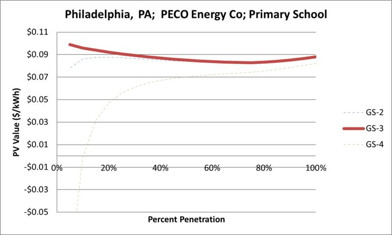 File:SVPrimarySchool Philadelphia PA PECO Energy Co.png