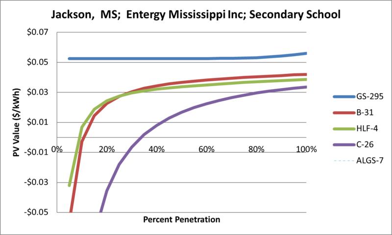 File:SVSecondarySchool Jackson MS Entergy Mississippi Inc.png