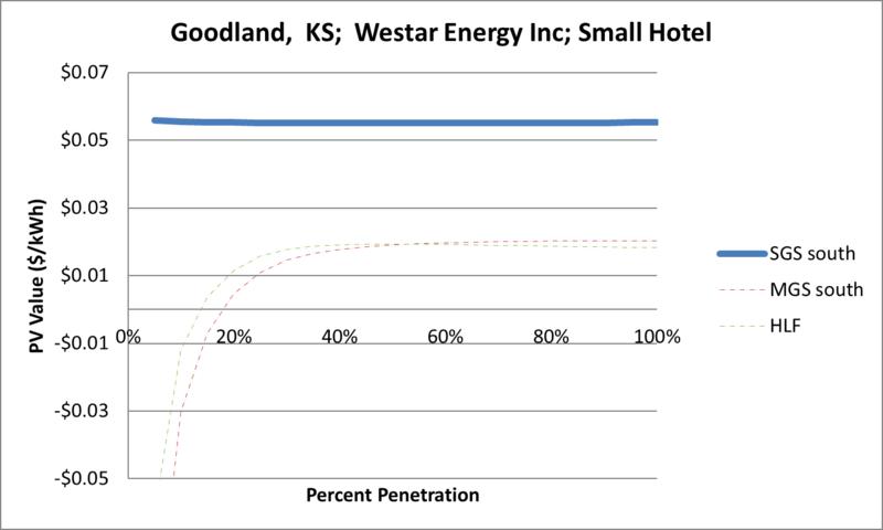 File:SVSmallHotel Goodland KS Westar Energy Inc.png