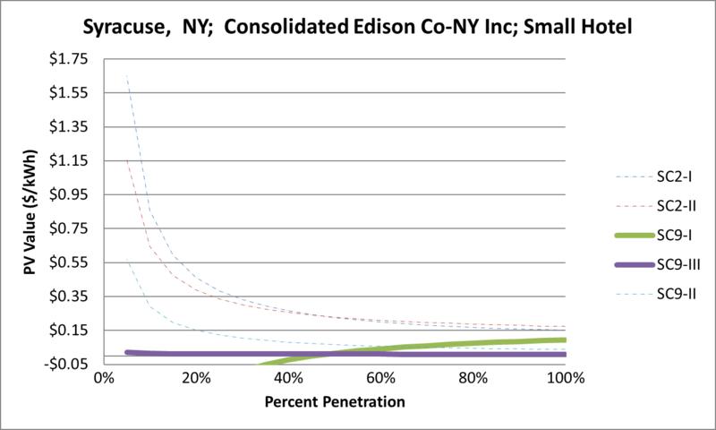 File:SVSmallHotel Syracuse NY Consolidated Edison Co-NY Inc.png