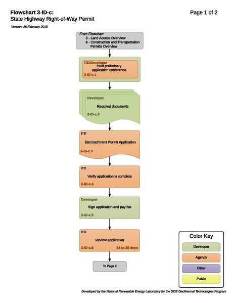 File:03IDCEncroachmentPermit.pdf
