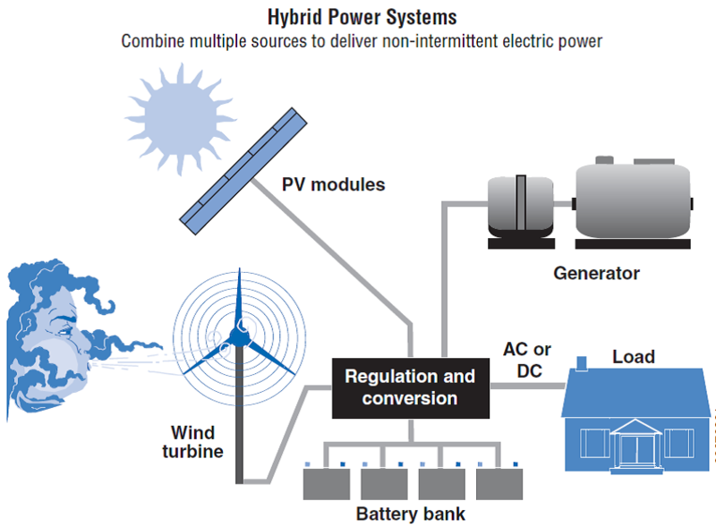 File:HybridPowerSystems.png