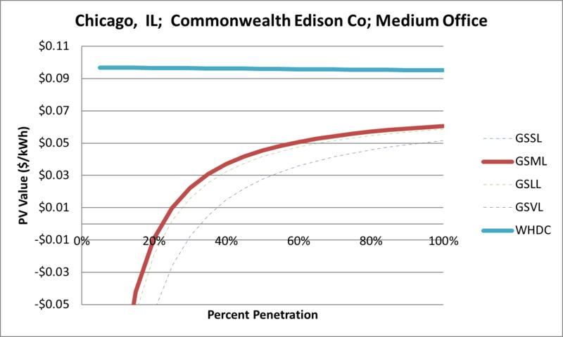 File:SVMediumOffice Chicago IL Commonwealth Edison Co.png
