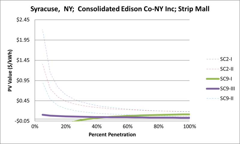 File:SVStripMall Syracuse NY Consolidated Edison Co-NY Inc.png