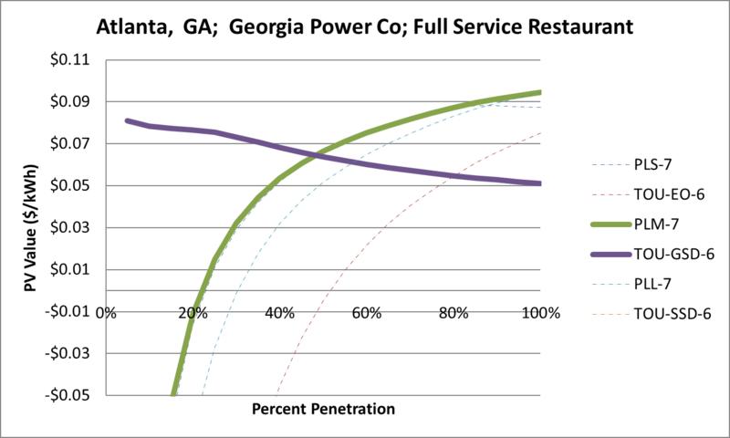 File:SVFullServiceRestaurant Atlanta GA Georgia Power Co.png