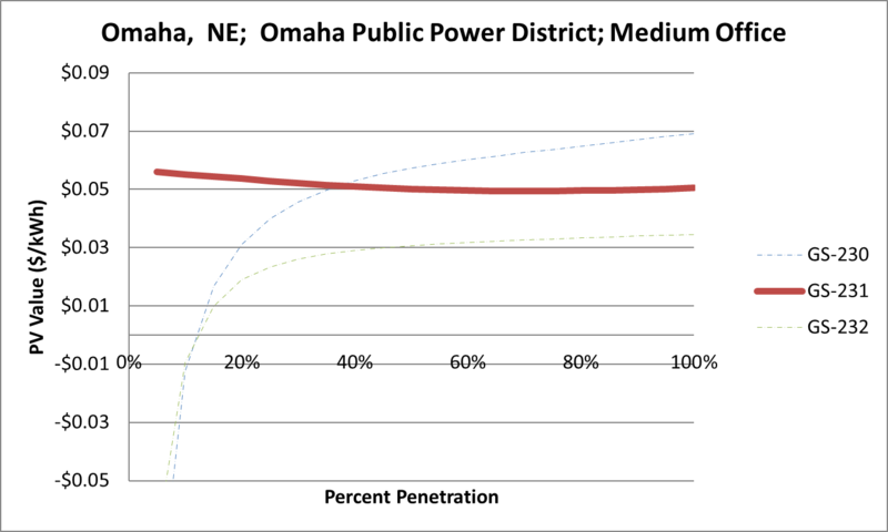 File:SVMediumOffice Omaha NE Omaha Public Power District.png