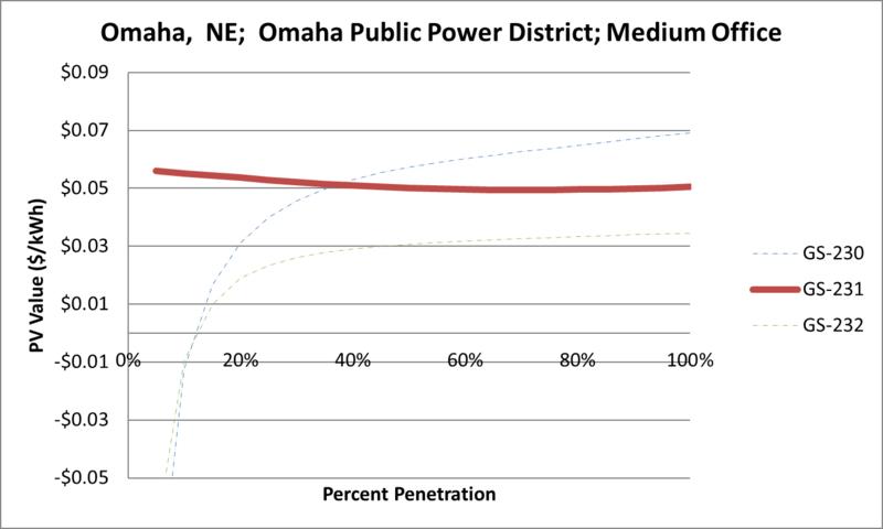 File:SVMediumOffice Omaha NE Omaha Public Power District.png