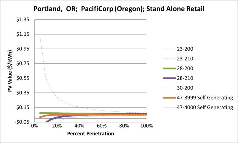 File:SVStandAloneRetail Portland OR PacifiCorp (Oregon).png