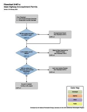 03MTCEncroachmentOverview.pdf