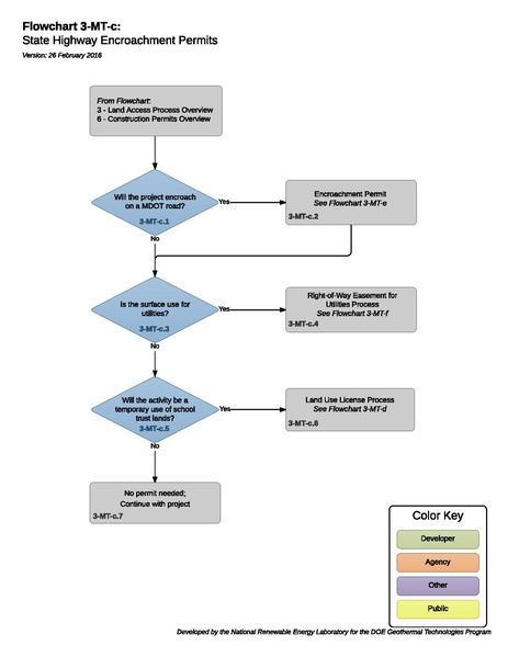 File:03MTCEncroachmentOverview.pdf