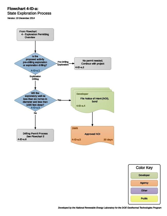 04IDAStateExplorationProcess.pdf
