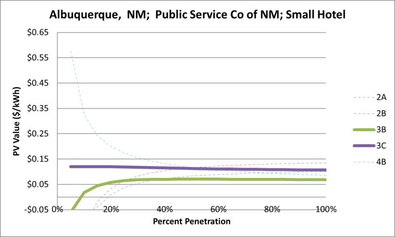 File:SVSmallHotel Albuquerque NM Public Service Co of NM.png