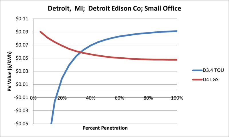 File:SVSmallOffice Detroit MI Detroit Edison Co.png