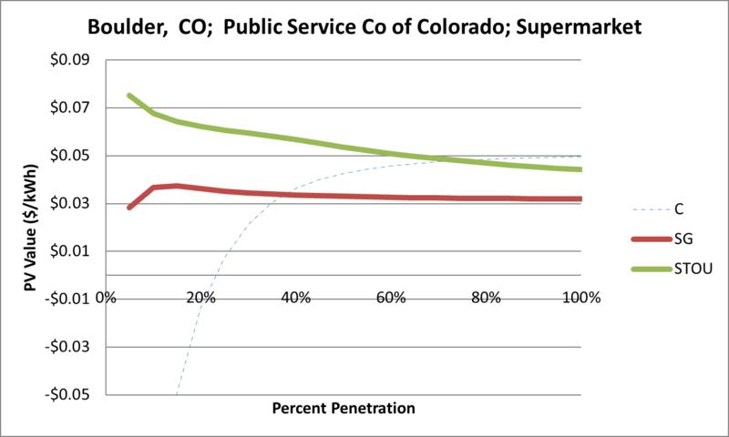 File:SVSupermarket Boulder CO Public Service Co of Colorado.png