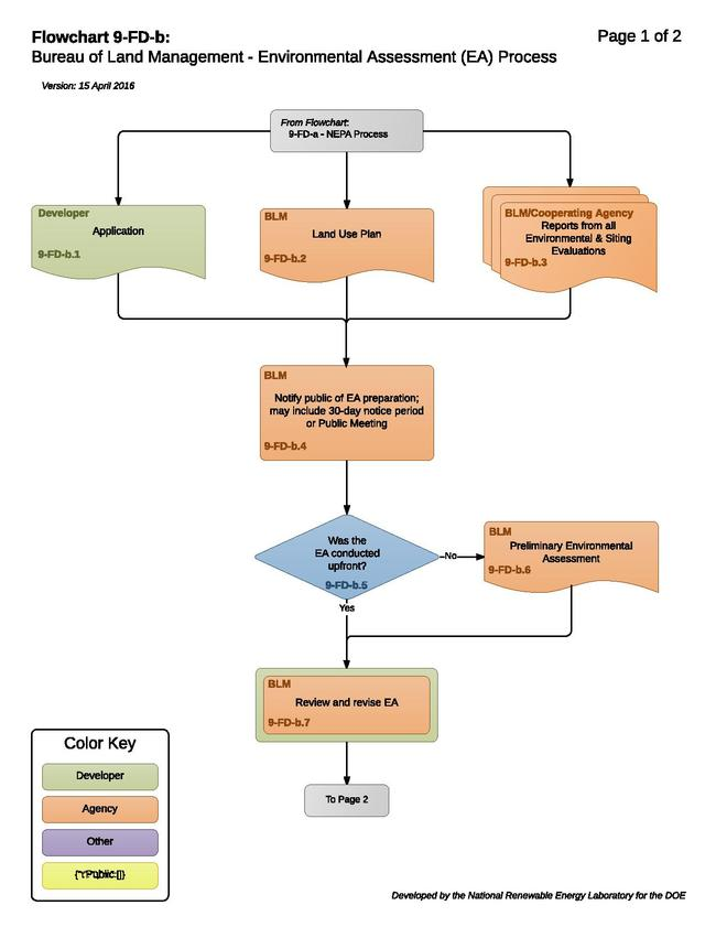 09-FD-b - EAProcess.pdf