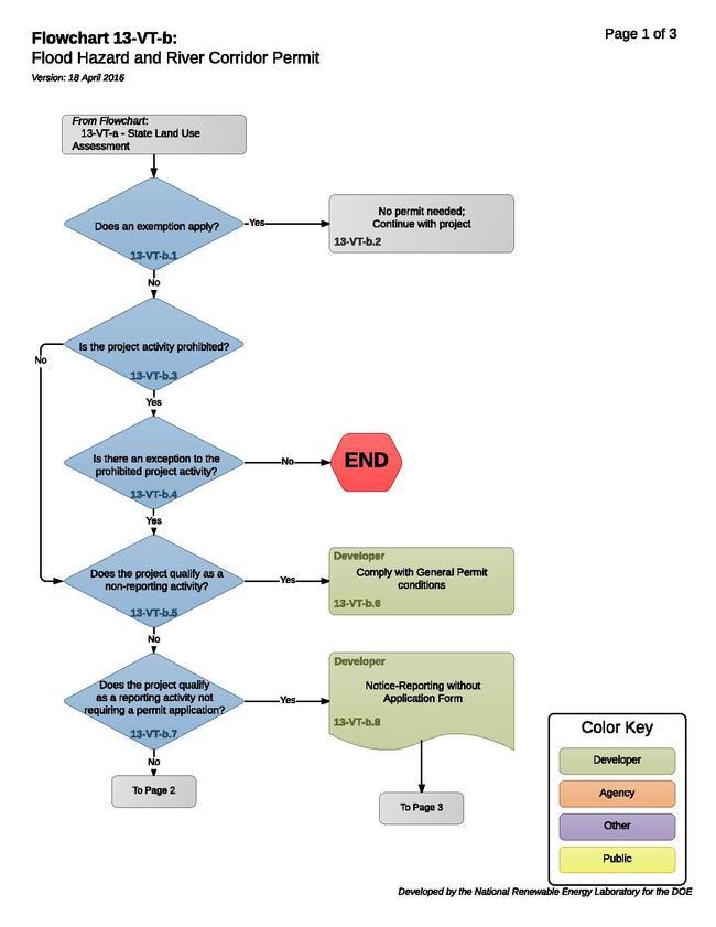 13-VT-b - Flood Hazard and River Corridor Permit.pdf