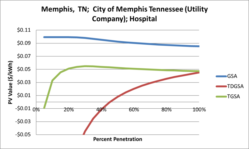 File:SVHospital Memphis TN City of Memphis Tennessee (Utility Company).png