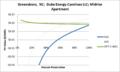 SVMidriseApartment Greensboro NC Duke Energy Carolinas LLC.png