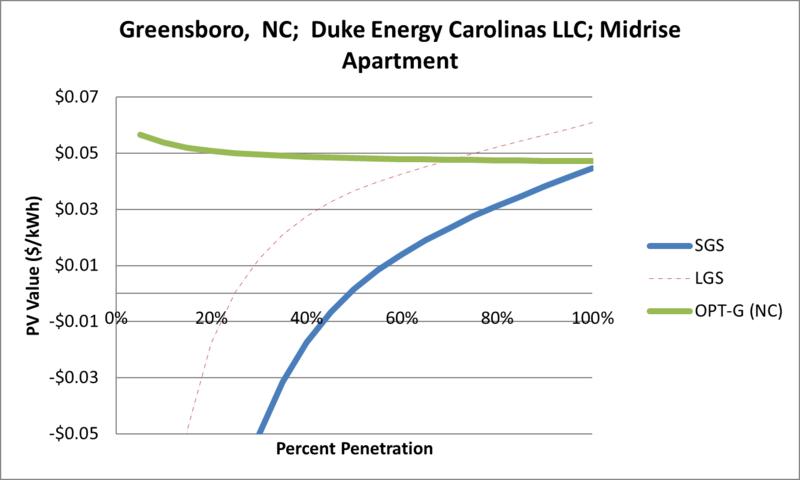 File:SVMidriseApartment Greensboro NC Duke Energy Carolinas LLC.png