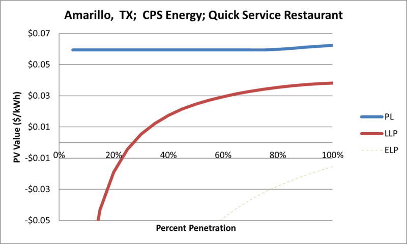 File:SVQuickServiceRestaurant Amarillo TX CPS Energy.png