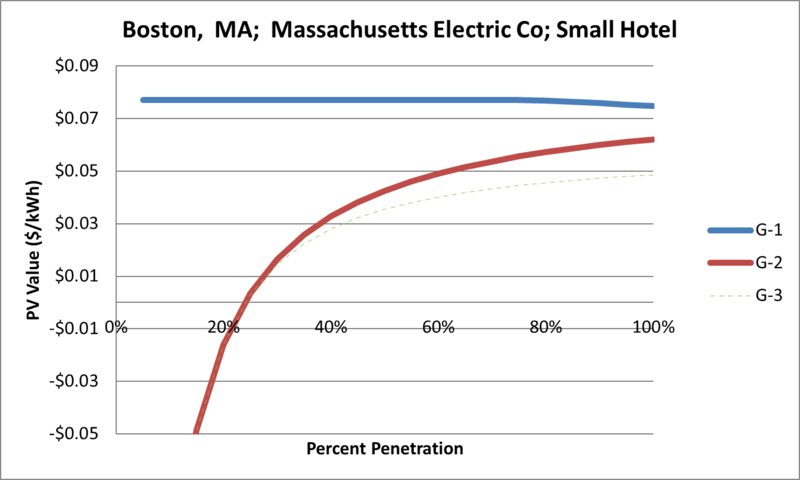 File:SVSmallHotel Boston MA Massachusetts Electric Co.png