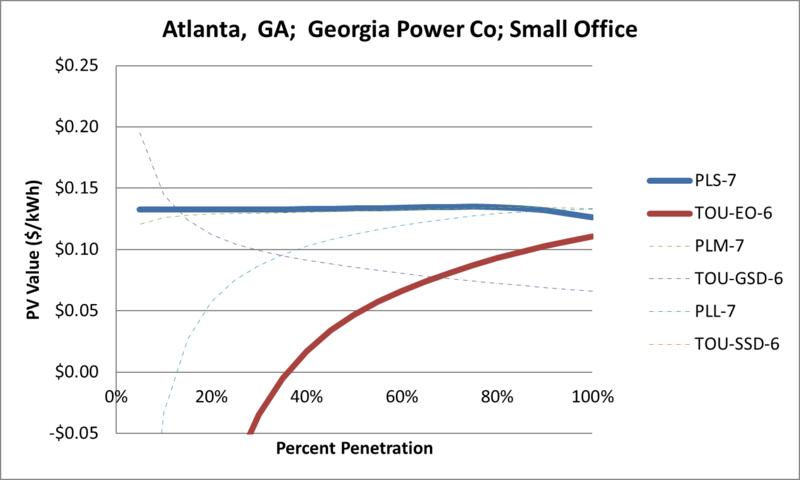 File:SVSmallOffice Atlanta GA Georgia Power Co.png