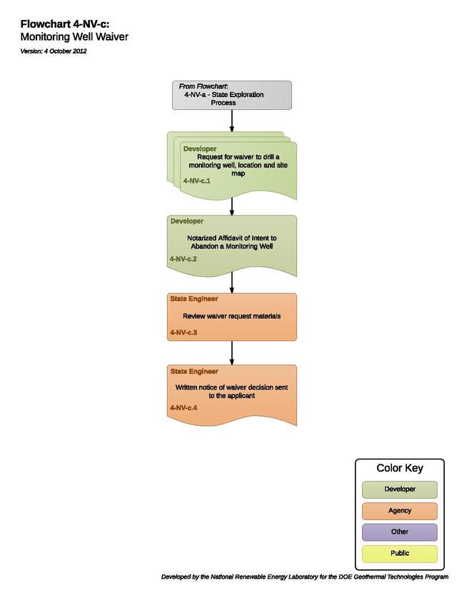04NVCMonitoringWellWaiver (1).pdf