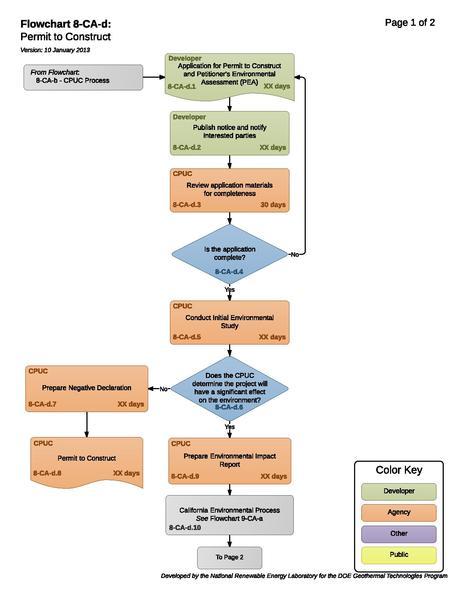 File:08CADPermitToConstruct.pdf