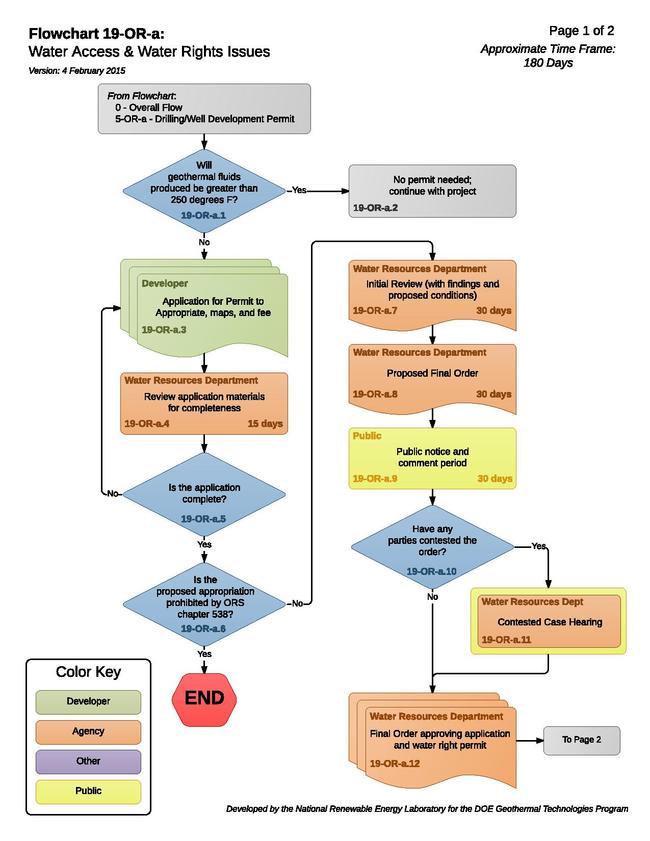 19ORAWaterAccessWaterRightsIssues.pdf