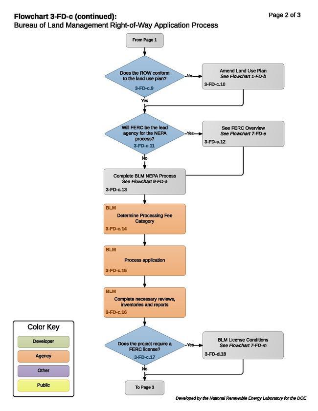 3-FD-c (3) - BLM Right-of-Way Application Process 2016-08-02.pdf