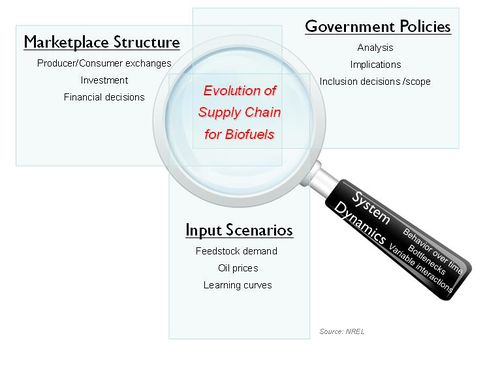 Evolution of Supply Chain for Biofuels