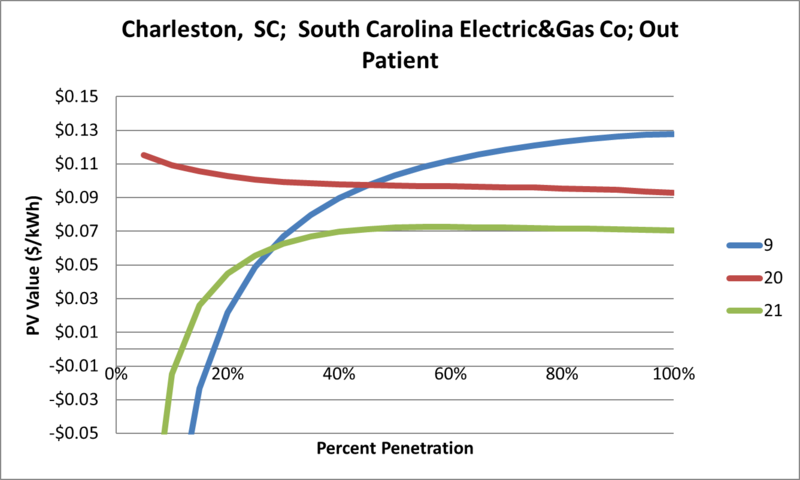 File:SVOutPatient Charleston SC South Carolina Electric&Gas Co.png
