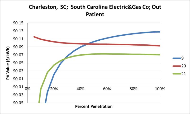 File:SVOutPatient Charleston SC South Carolina Electric&Gas Co.png