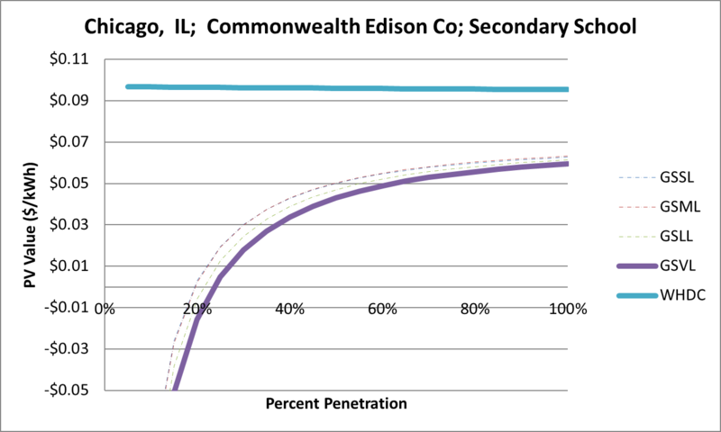 File:SVSecondarySchool Chicago IL Commonwealth Edison Co.png