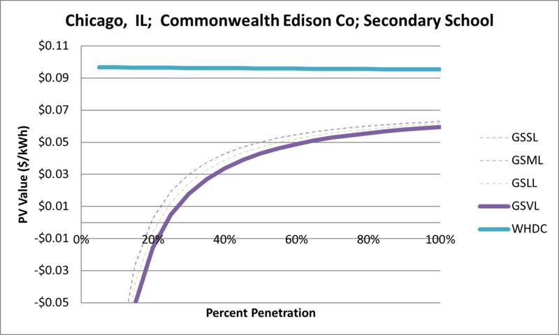 File:SVSecondarySchool Chicago IL Commonwealth Edison Co.png