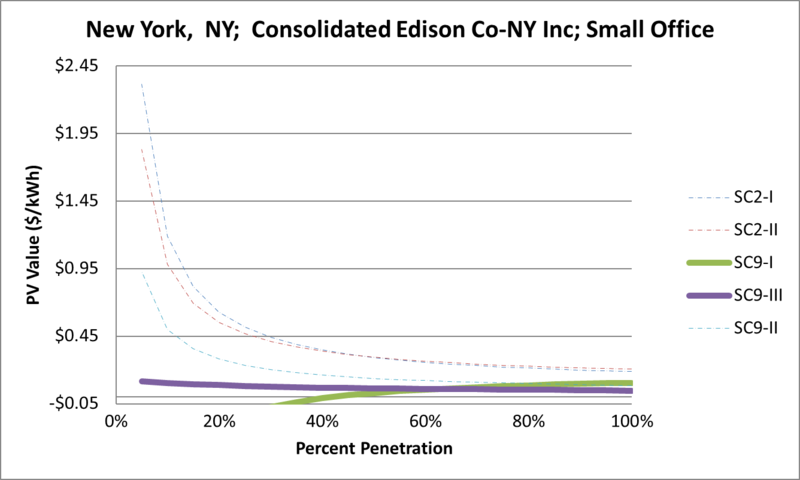File:SVSmallOffice New York NY Consolidated Edison Co-NY Inc.png
