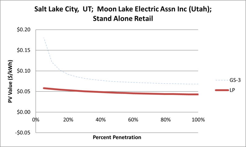 File:SVStandAloneRetail Salt Lake City UT Moon Lake Electric Assn Inc (Utah).png