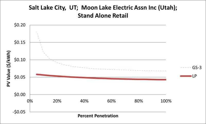 File:SVStandAloneRetail Salt Lake City UT Moon Lake Electric Assn Inc (Utah).png