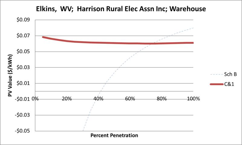 File:SVWarehouse Elkins WV Harrison Rural Elec Assn Inc.png