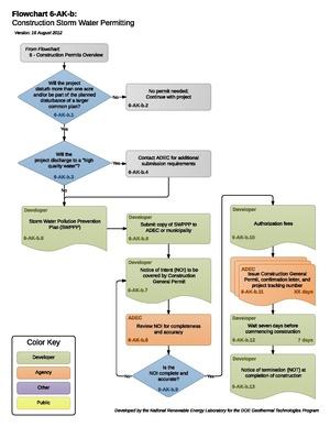 06AKBConstructionStormWaterPermitting (1).pdf