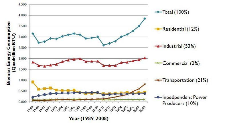 File:Historical Biomass Energy Consumption 1989-2008.JPG