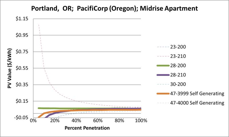File:SVMidriseApartment Portland OR PacifiCorp (Oregon).png
