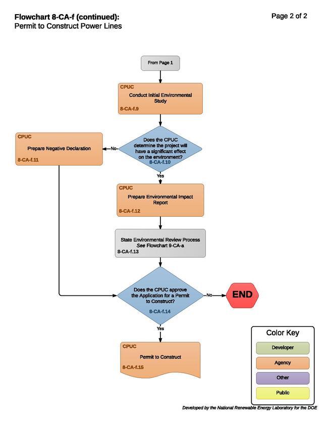 08-CA-f - Permit to Construct.pdf