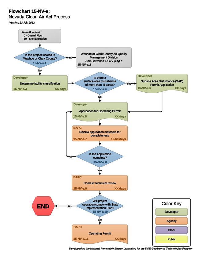 15NVANevadaCleanAirActProcess.pdf